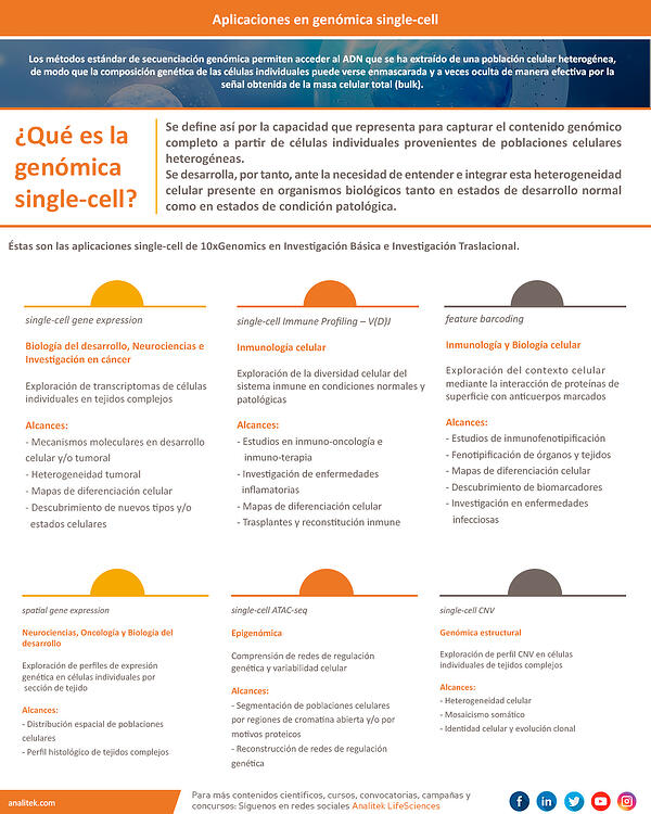 Aplicaciones en genómica single-cell_whole_250919