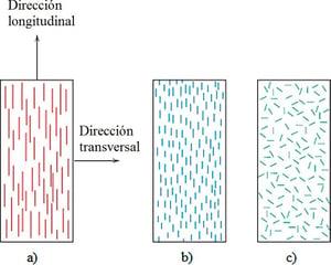 Figura-1-Orientaciones-posibles-del-refuerzo-en-un-material-compuesto-a-fibras