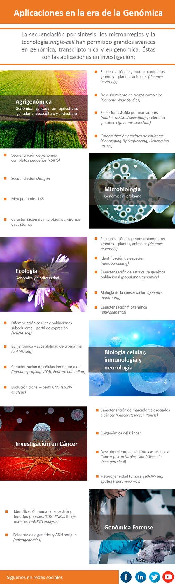 Infografía_Aplicaciones en la era de la Genómica_1