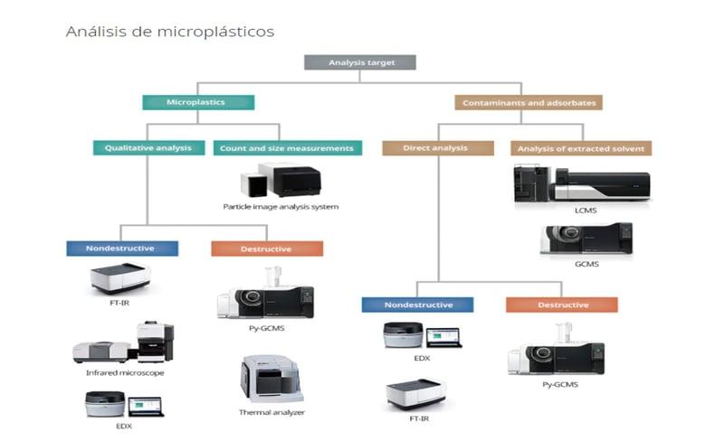 analisis de microplasticos