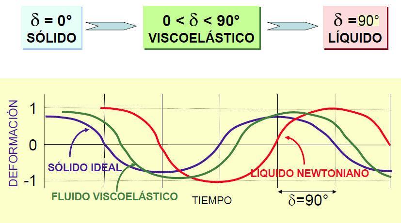 Hoy te quiero hablar de… La Viscoelasticidad en la industria de polímeros