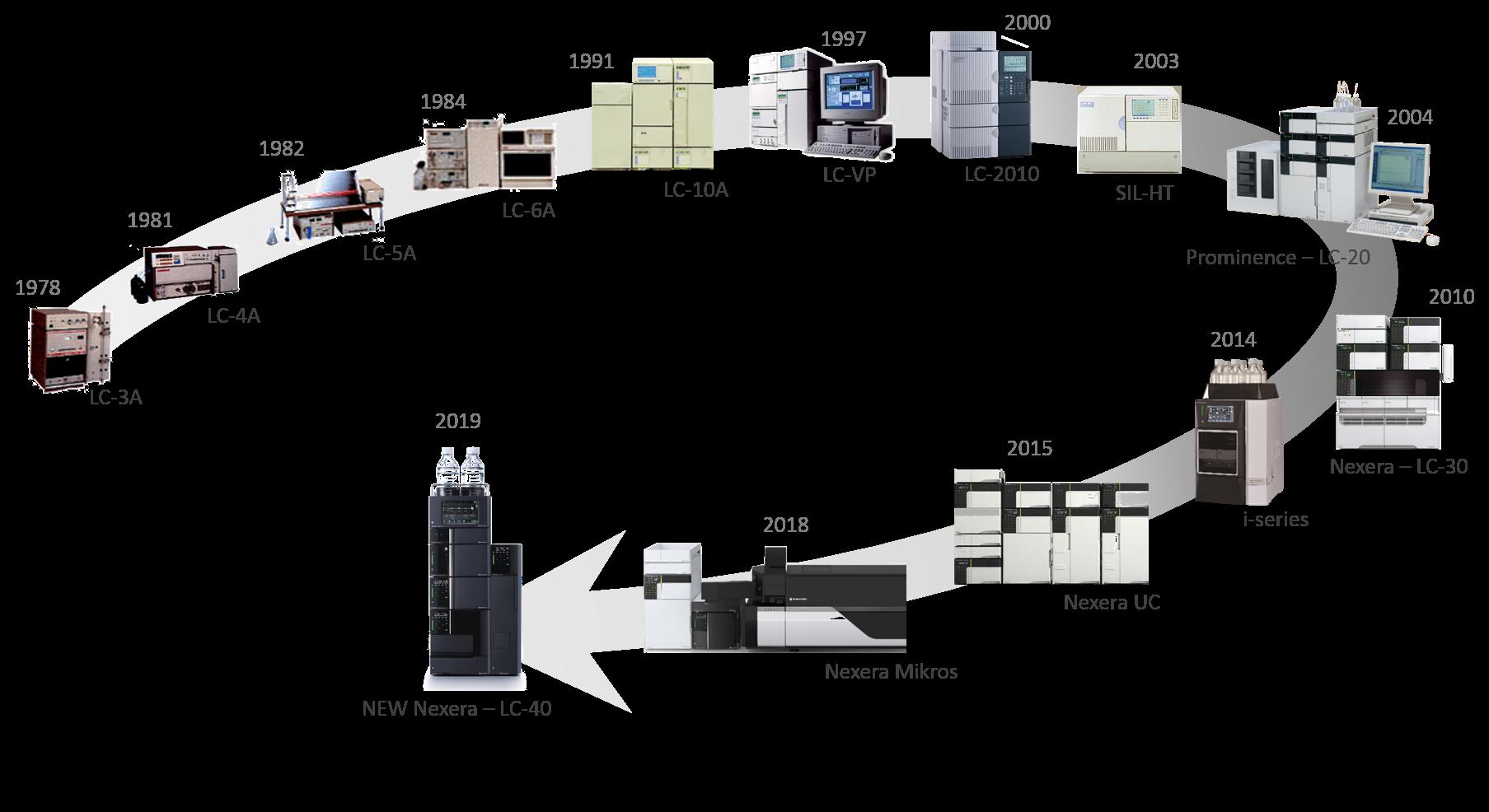 Cromatografía de líquidos de alta resolución (HPLC); un desarrollo monumental