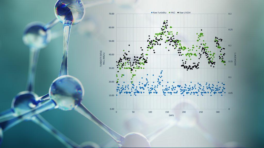 Regulación de subproductos de desinfectantes (PAD) en aguas tratadas