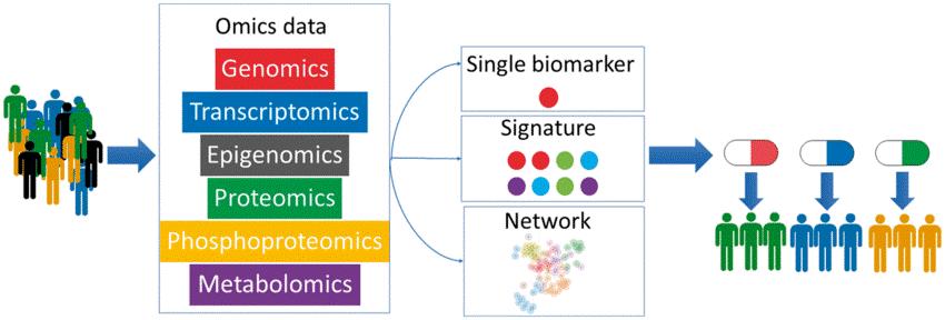 Omics y Multi-omics: Las Ciencias ómicas y el enfoque multi-ómico