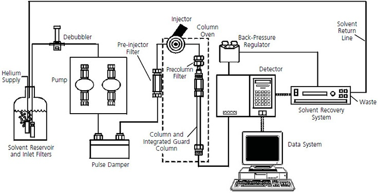 components-of-an-hplc-system.jpg