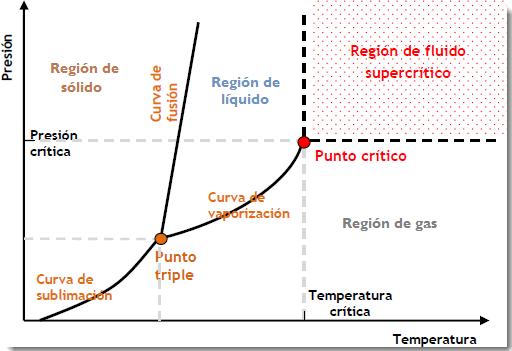 fluido-supercritico