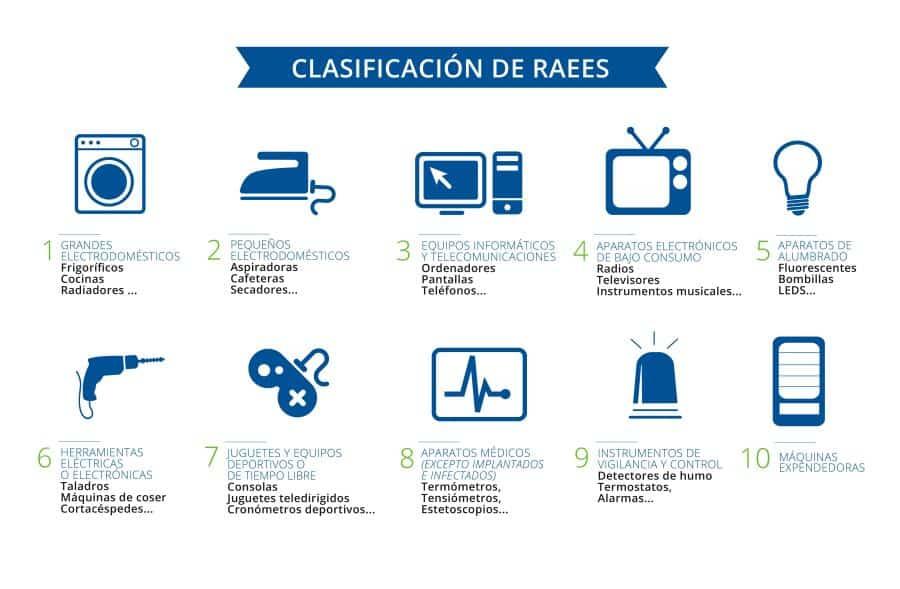 Sustancias restringidas por RoHS y métodos de análisis: Clasificación de AEE